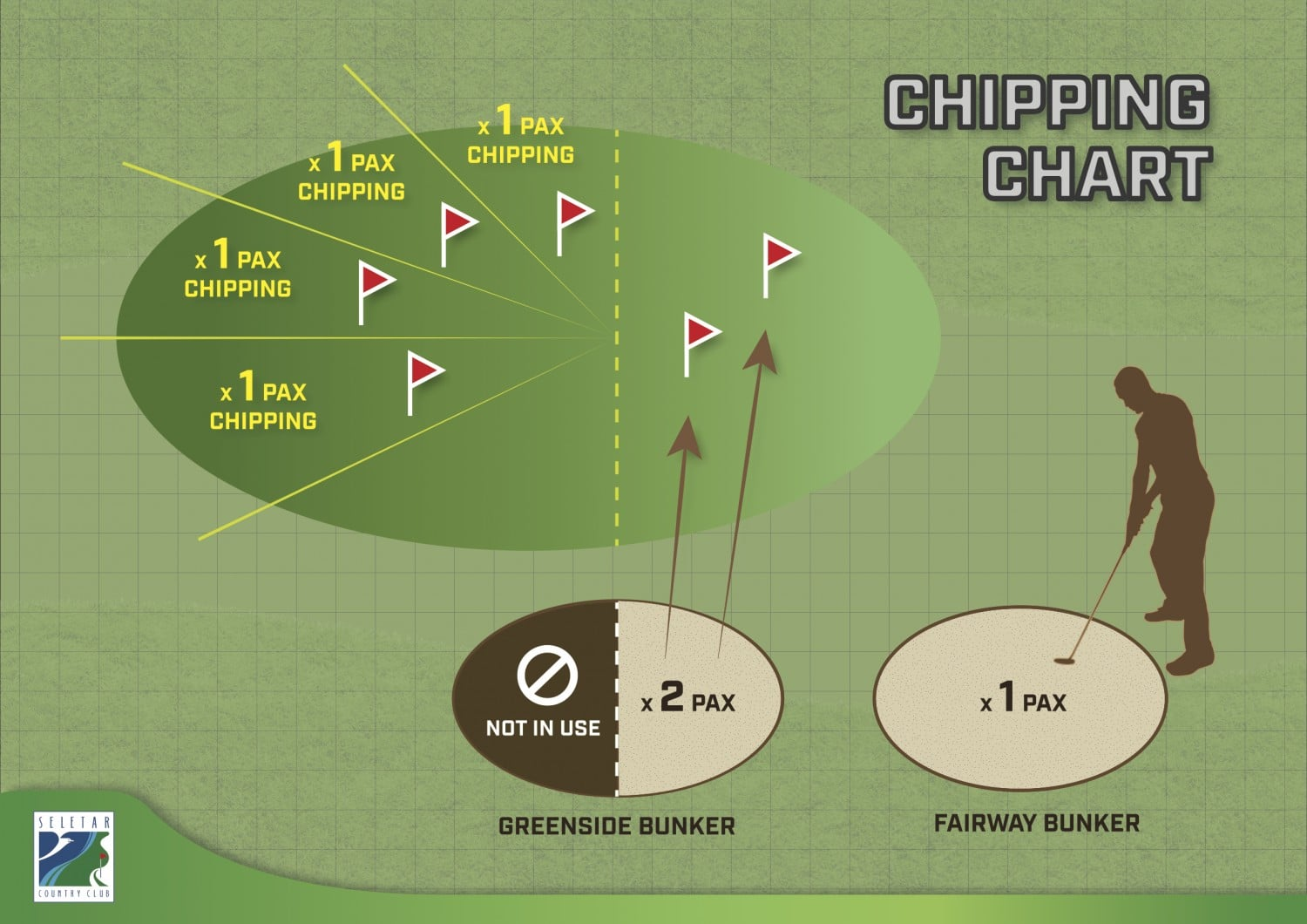 chipping chart